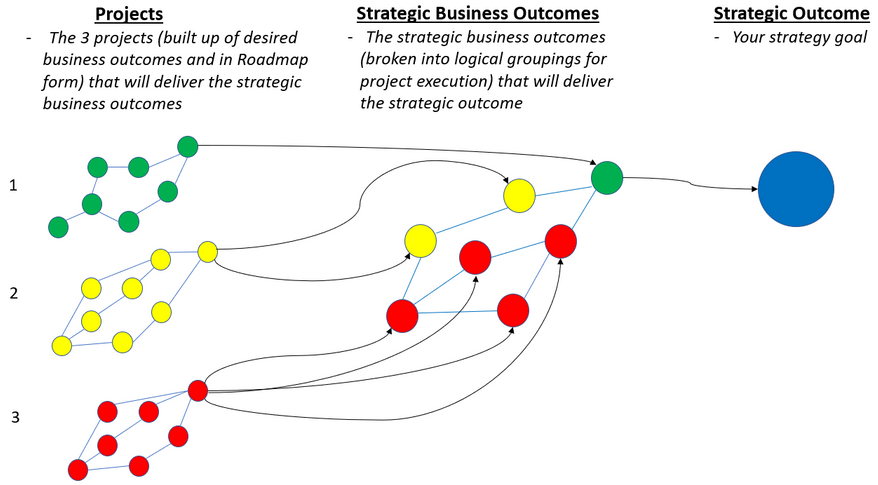 Business Outcomes Thinking - from Strategy to Projects
