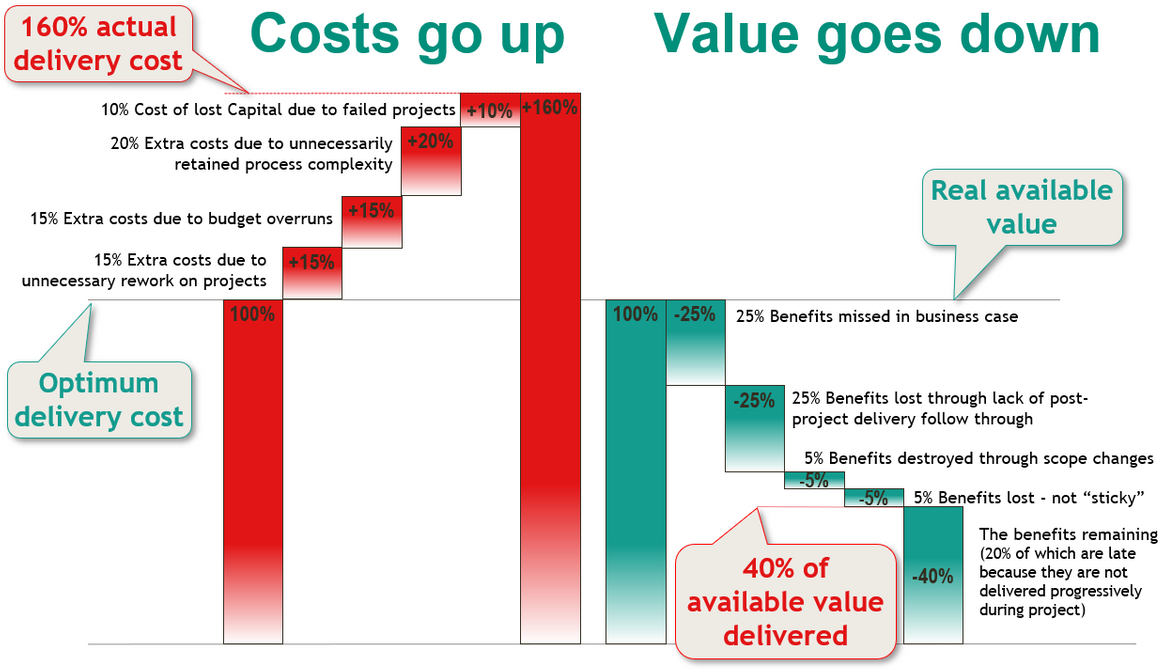 Business Value Optimization For Projects And Organisations